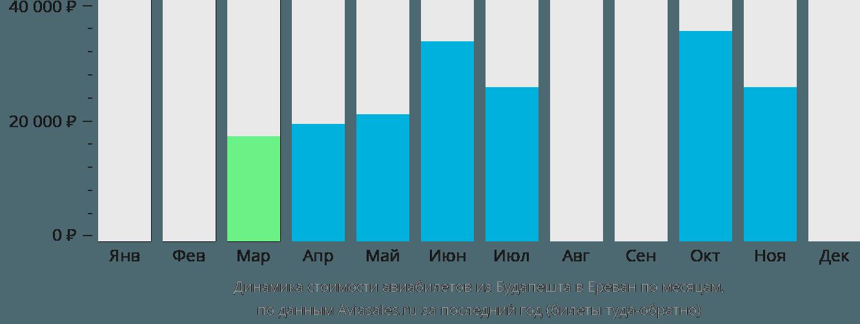 Динамика стоимости авиабилетов из Будапешта в Ереван по месяцам