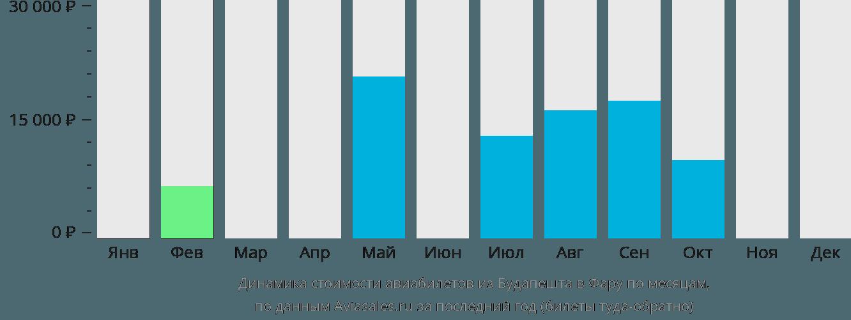 Динамика стоимости авиабилетов из Будапешта в Фару по месяцам