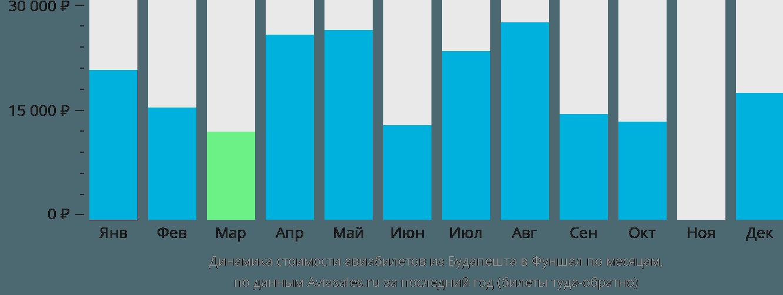 Динамика стоимости авиабилетов из Будапешта в Фуншал по месяцам