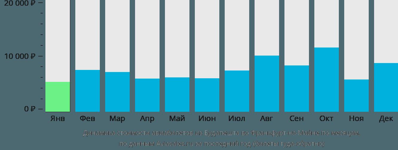 Динамика стоимости авиабилетов из Будапешта во Франкфурт-на-Майне по месяцам