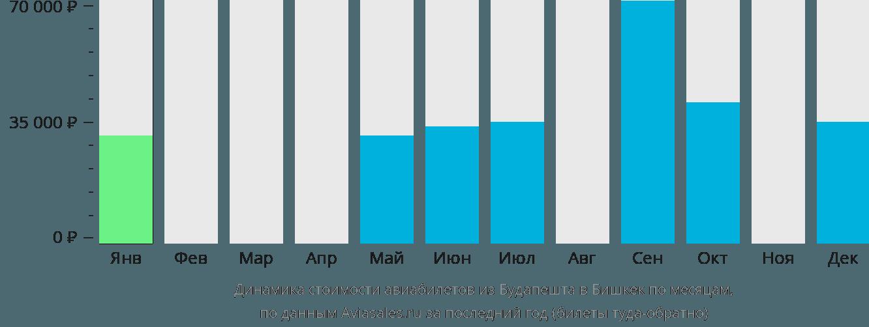 Динамика стоимости авиабилетов из Будапешта в Бишкек по месяцам