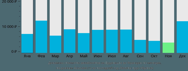 Динамика стоимости авиабилетов из Будапешта во Францию по месяцам