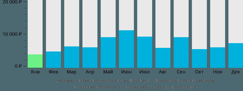 Динамика стоимости авиабилетов из Будапешта в Великобританию по месяцам