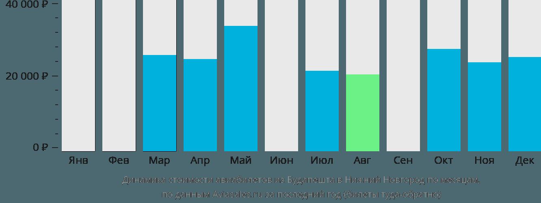 Динамика стоимости авиабилетов из Будапешта в Нижний Новгород по месяцам