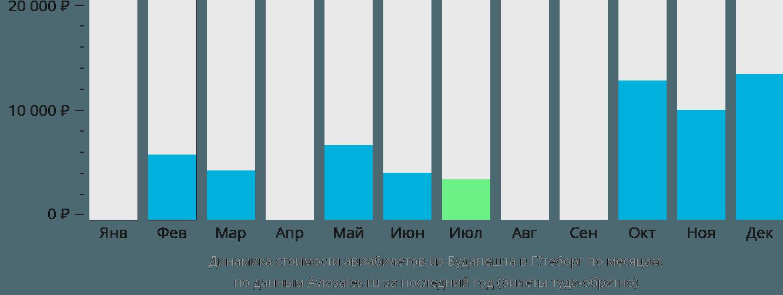 Динамика стоимости авиабилетов из Будапешта в Гётеборг по месяцам