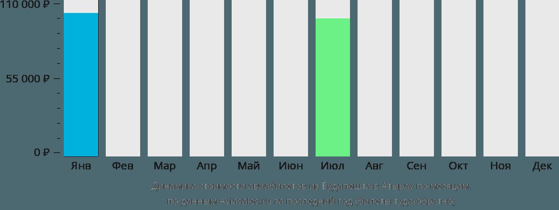 Динамика стоимости авиабилетов из Будапешта в Атырау по месяцам