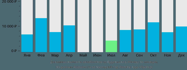 Динамика стоимости авиабилетов из Будапешта в Женеву по месяцам
