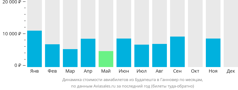 Динамика стоимости авиабилетов из Будапешта в Ганновер по месяцам