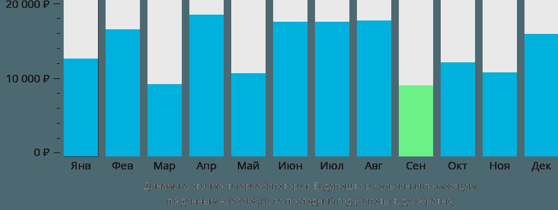 Динамика стоимости авиабилетов из Будапешта в Хельсинки по месяцам