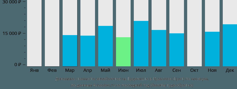 Динамика стоимости авиабилетов из Будапешта в Ираклион (Крит) по месяцам