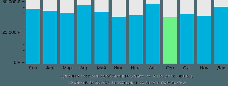 Динамика стоимости авиабилетов из Будапешта на Пхукет по месяцам