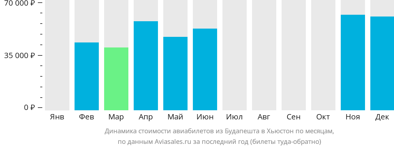 Динамика стоимости авиабилетов из Будапешта в Хьюстон по месяцам