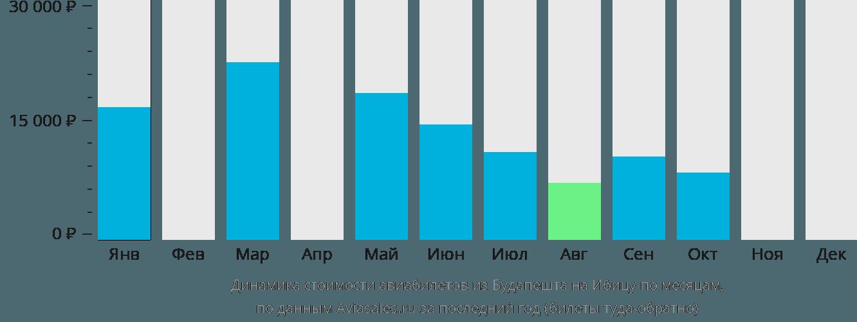 Динамика стоимости авиабилетов из Будапешта на Ибицу по месяцам