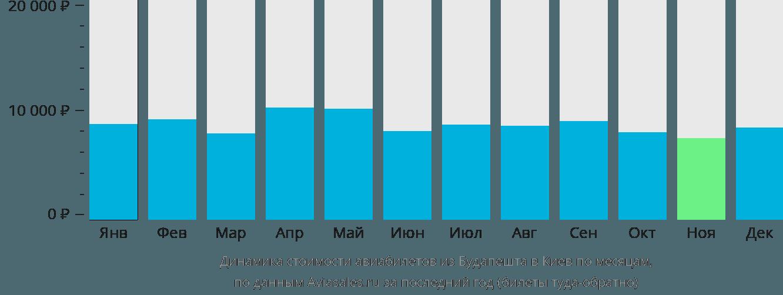 Динамика стоимости авиабилетов из Будапешта в Киев по месяцам