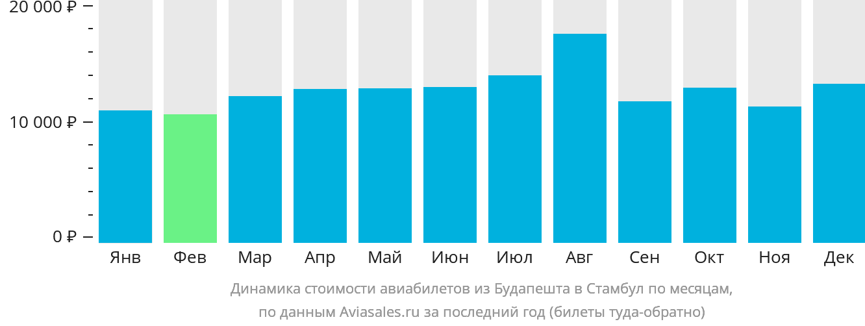 Динамика стоимости авиабилетов из Будапешта в Стамбул по месяцам