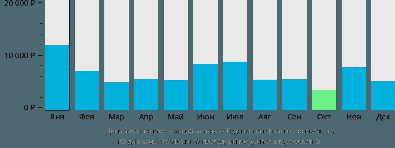 Динамика стоимости авиабилетов из Будапешта в Италию по месяцам