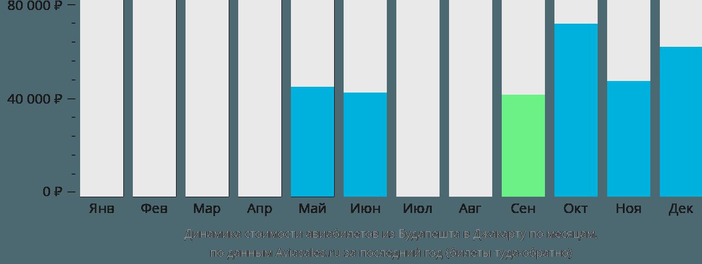Динамика стоимости авиабилетов из Будапешта в Джакарту по месяцам