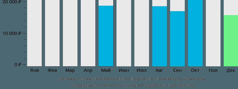 Динамика стоимости авиабилетов из Будапешта в Калининград по месяцам