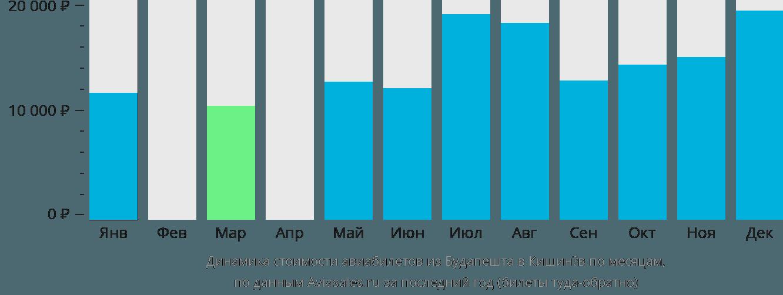 Динамика стоимости авиабилетов из Будапешта в Кишинёв по месяцам