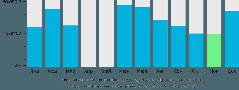 Динамика стоимости авиабилетов из Будапешта в Краснодар по месяцам
