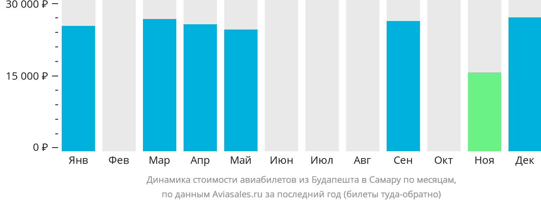 Динамика стоимости авиабилетов из Будапешта в Самару по месяцам
