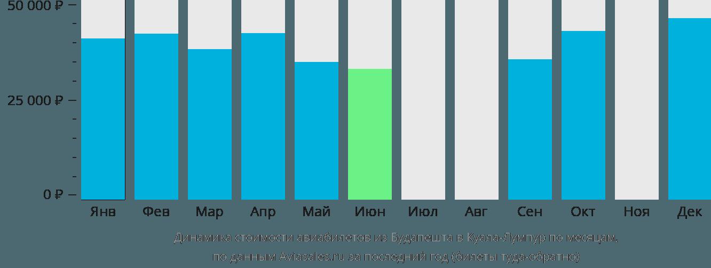 Динамика стоимости авиабилетов из Будапешта в Куала-Лумпур по месяцам