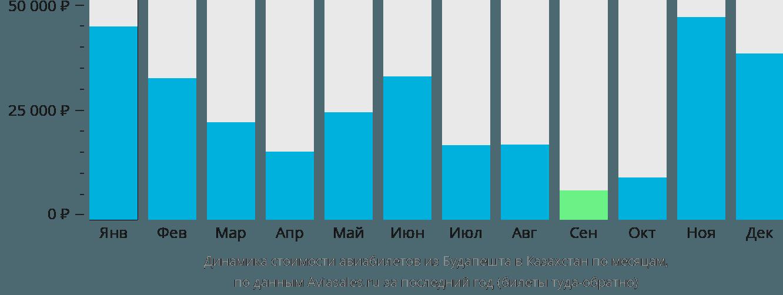 Динамика стоимости авиабилетов из Будапешта в Казахстан по месяцам