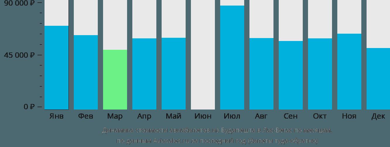 Динамика стоимости авиабилетов из Будапешта в Лас-Вегас по месяцам