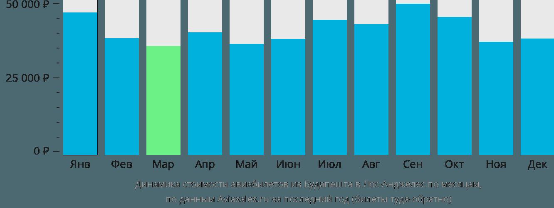 Динамика стоимости авиабилетов из Будапешта в Лос-Анджелес по месяцам