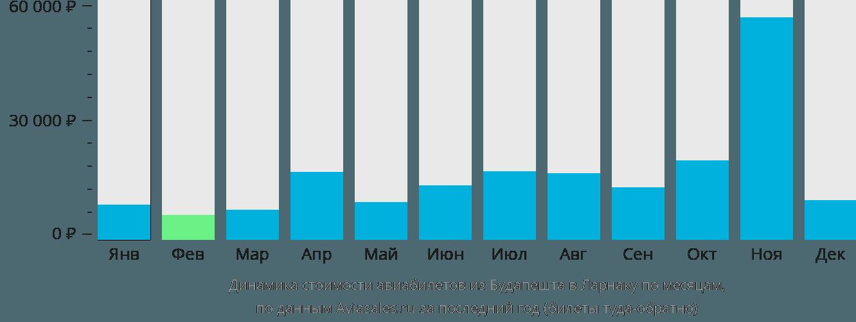 Динамика стоимости авиабилетов из Будапешта в Ларнаку по месяцам