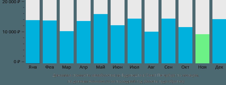Динамика стоимости авиабилетов из Будапешта в Санкт-Петербург по месяцам