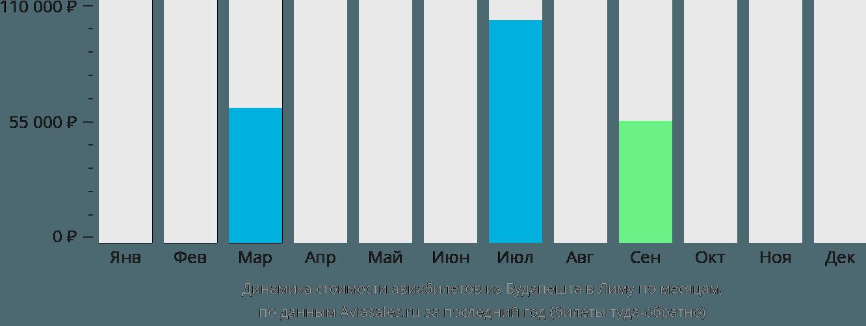 Динамика стоимости авиабилетов из Будапешта в Лиму по месяцам
