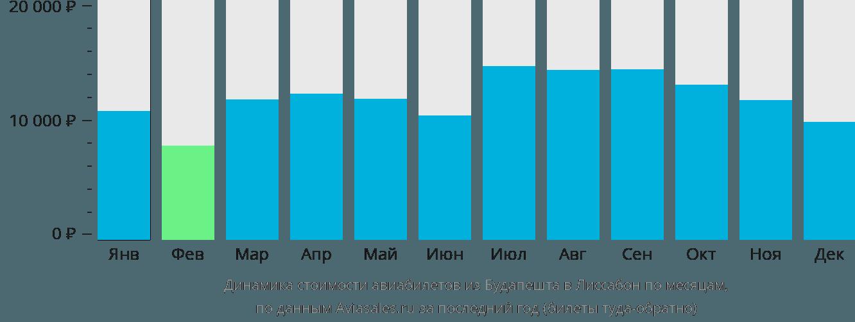 Динамика стоимости авиабилетов из Будапешта в Лиссабон по месяцам