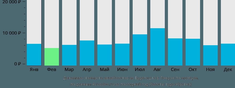 Динамика стоимости авиабилетов из Будапешта в Лондон по месяцам
