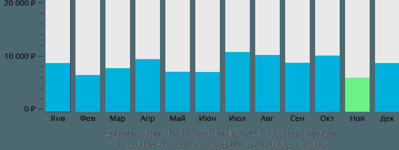 Динамика стоимости авиабилетов из Будапешта в Мадрид по месяцам