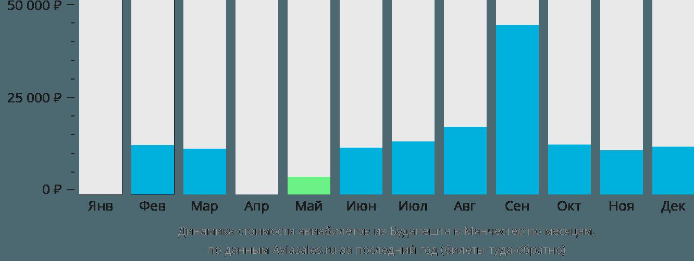 Динамика стоимости авиабилетов из Будапешта в Манчестер по месяцам
