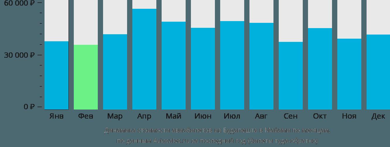 Динамика стоимости авиабилетов из Будапешта в Майами по месяцам