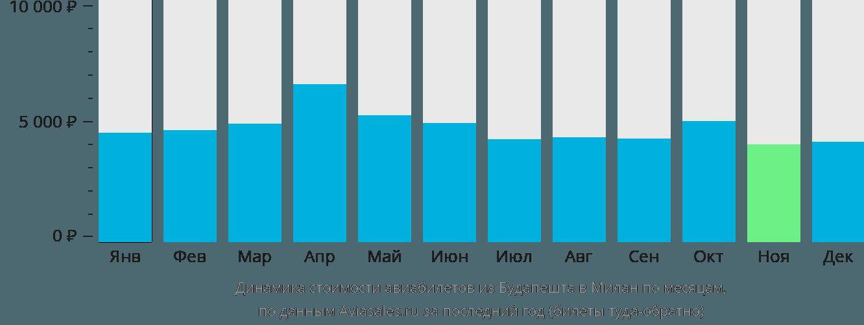 Динамика стоимости авиабилетов из Будапешта в Милан по месяцам