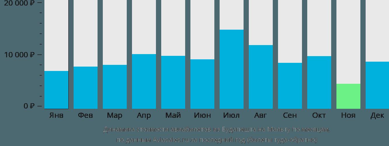 Динамика стоимости авиабилетов из Будапешта на Мальту по месяцам