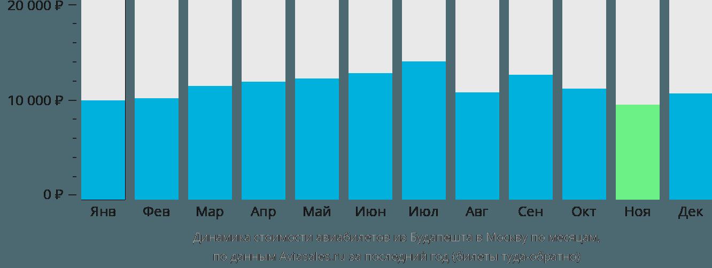 Динамика стоимости авиабилетов из Будапешта в Москву по месяцам