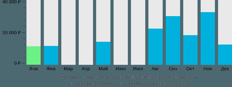 Динамика стоимости авиабилетов из Будапешта в Марсель по месяцам