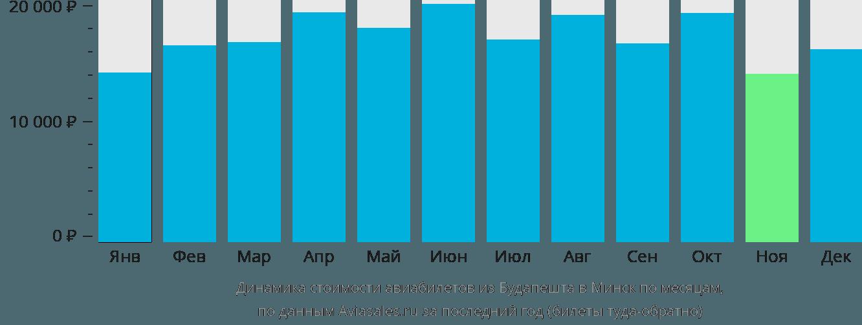 Динамика стоимости авиабилетов из Будапешта в Минск по месяцам