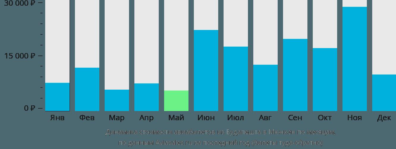 Динамика стоимости авиабилетов из Будапешта в Мюнхен по месяцам