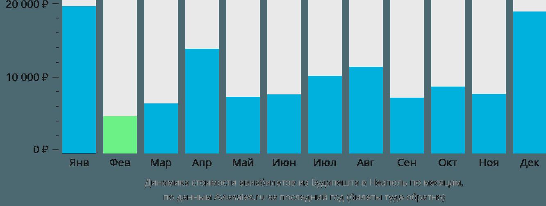 Динамика стоимости авиабилетов из Будапешта в Неаполь по месяцам