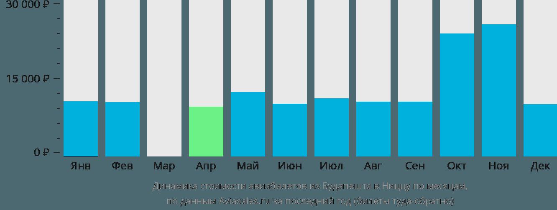 Динамика стоимости авиабилетов из Будапешта в Ниццу по месяцам