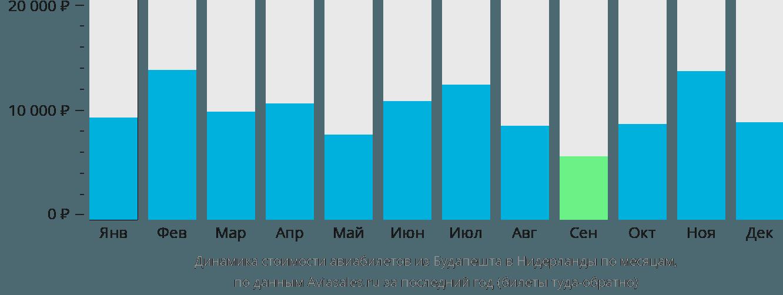 Динамика стоимости авиабилетов из Будапешта в Нидерланды по месяцам