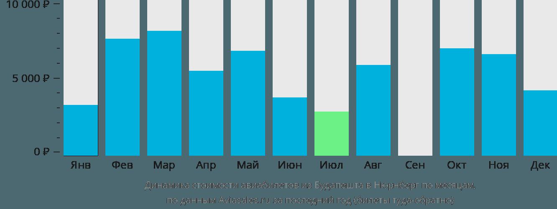 Динамика стоимости авиабилетов из Будапешта в Нюрнберг по месяцам