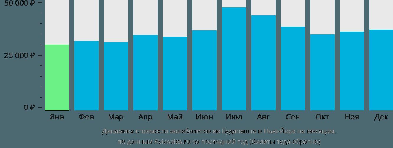 Динамика стоимости авиабилетов из Будапешта в Нью-Йорк по месяцам