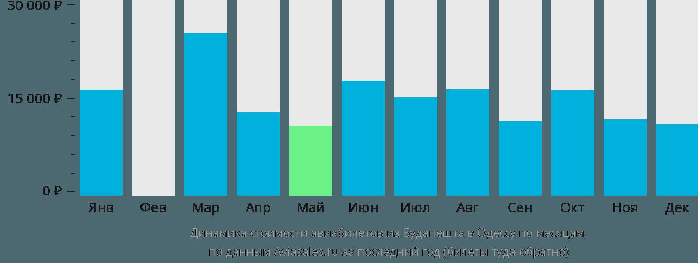 Динамика стоимости авиабилетов из Будапешта в Одессу по месяцам