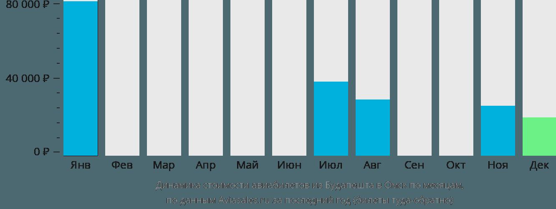 Динамика стоимости авиабилетов из Будапешта в Омск по месяцам